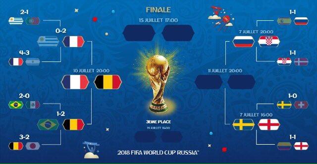 Coupe du Monde : La Croatie affrontera la France en finale